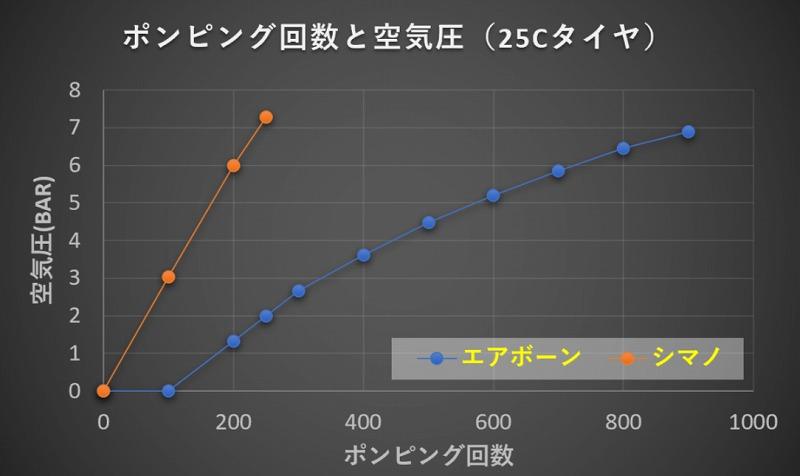 ポンピング回数と空気圧のグラフ