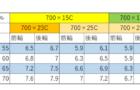 ロードバイクの最適空気圧はいくら?また空気圧は前後で変えるべき?